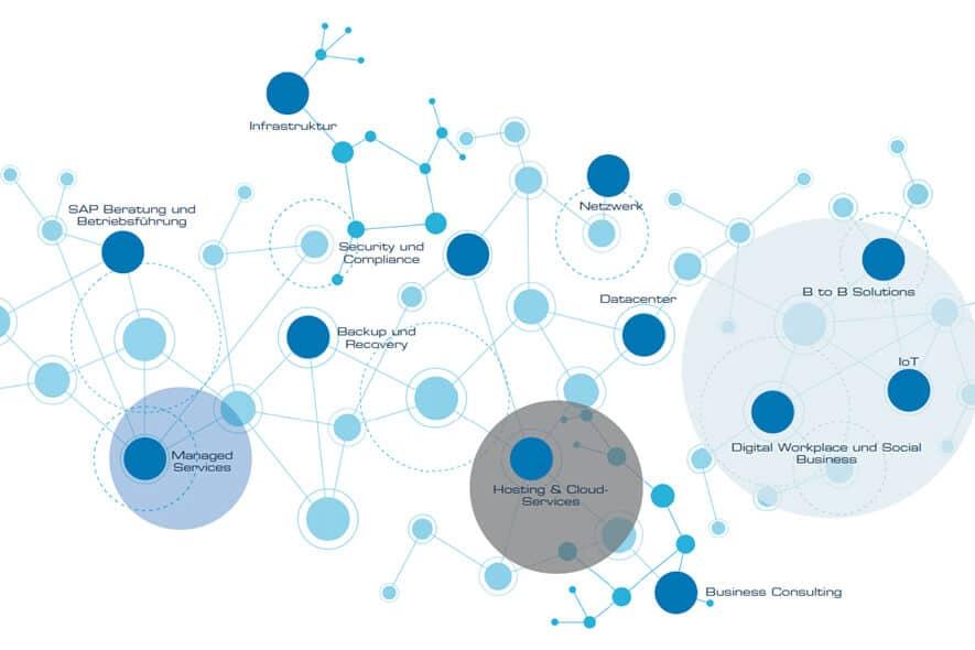 Wortnetz-BLUE-Geschäftsfelder