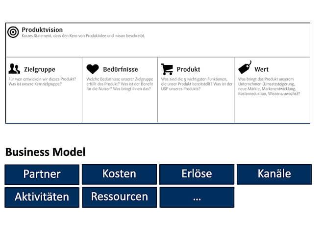 Business Modelle, Arbeitsvorlage