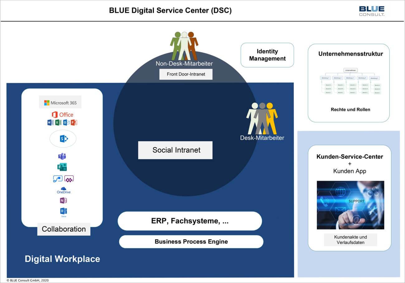 Digital Service Center, schematischer Aufbau