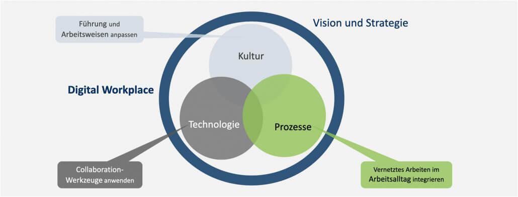 Vision der zukünftigen Zusammenarbeit